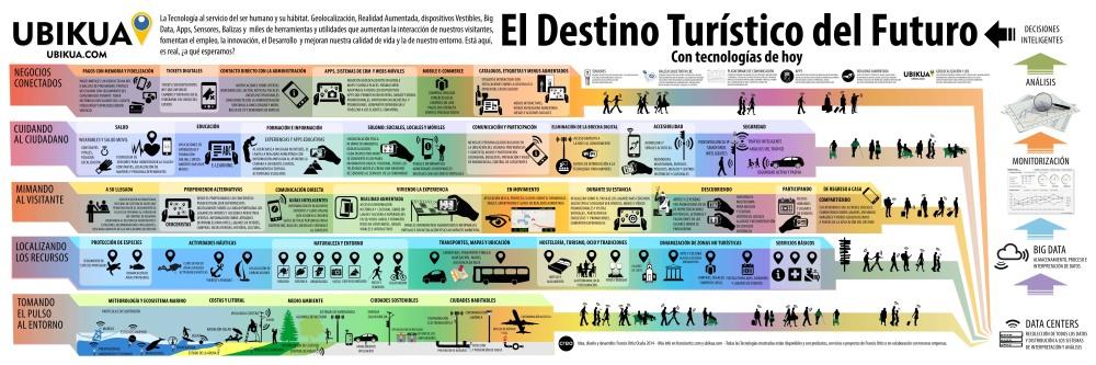 El destino turístico del futuro (con tecnologías de hoy)
