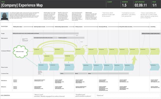 mapa-de-experiencia-de-cliente-5